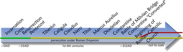 History Of The Catholic Church Timeline Christian